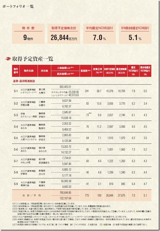 大江戸温泉リート投資法人のポートフォリオ