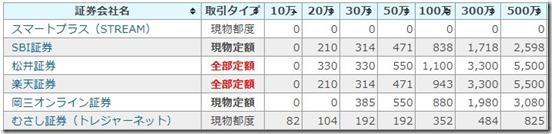 torihikifee__genbutu_list1910