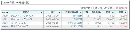 2008ipo_senseki