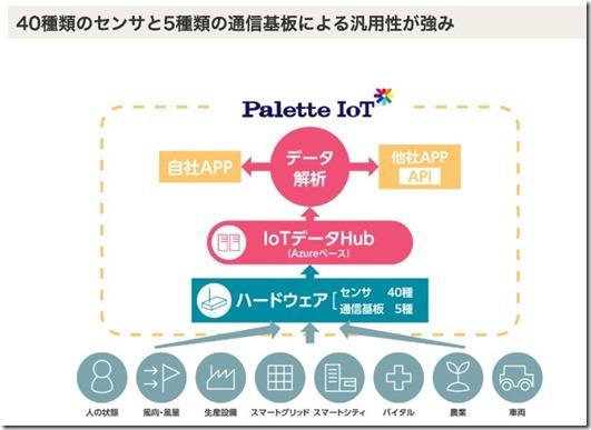 paletteiot_tech