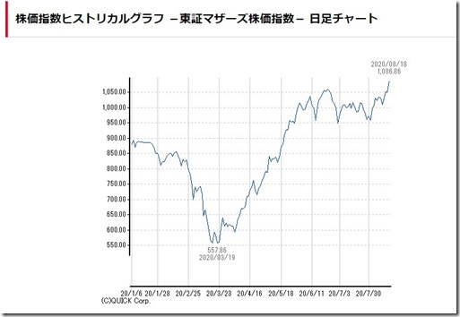 mothers202008chart