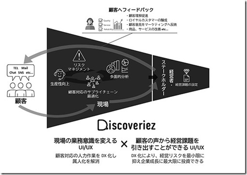 discoveriez