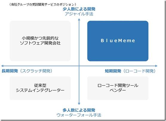 bluememe_ryouiki