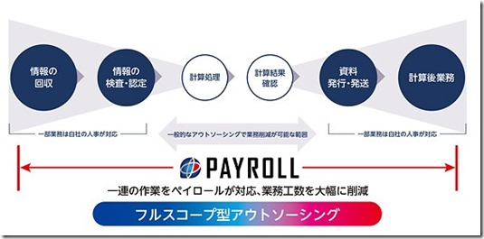 payrollfullscope