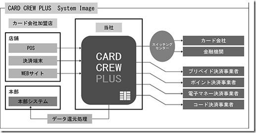 cardcrewplus